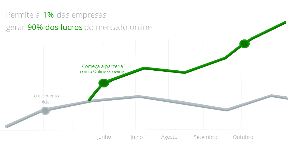 gráfico crescimento Online Growing final