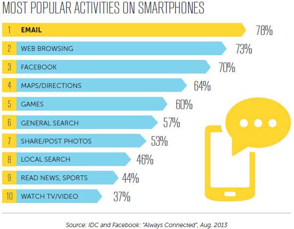 Atividades mais realizadas pelos utilizadores de smartphones
