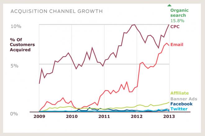Comparação dos vários canais de aquisição de clientes online