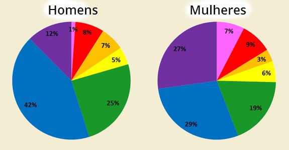 preferência de cores por género