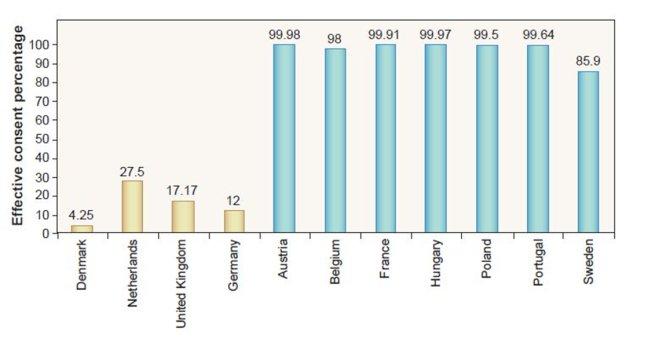 gráfico de doação de orgãos na Europa