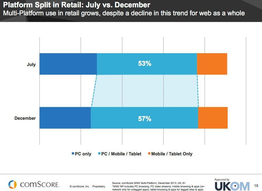 dados sombre compras multi dispositivos online