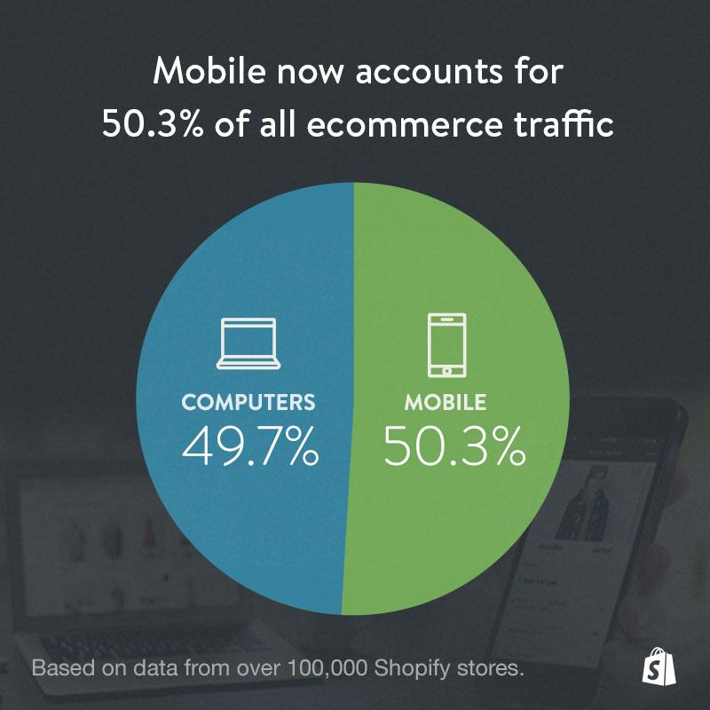 vendas das Shopify em móvel