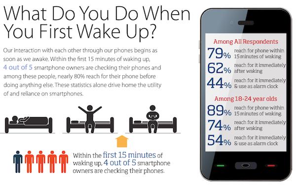 percentagem de pessoas que pega no smartphone ao acordar