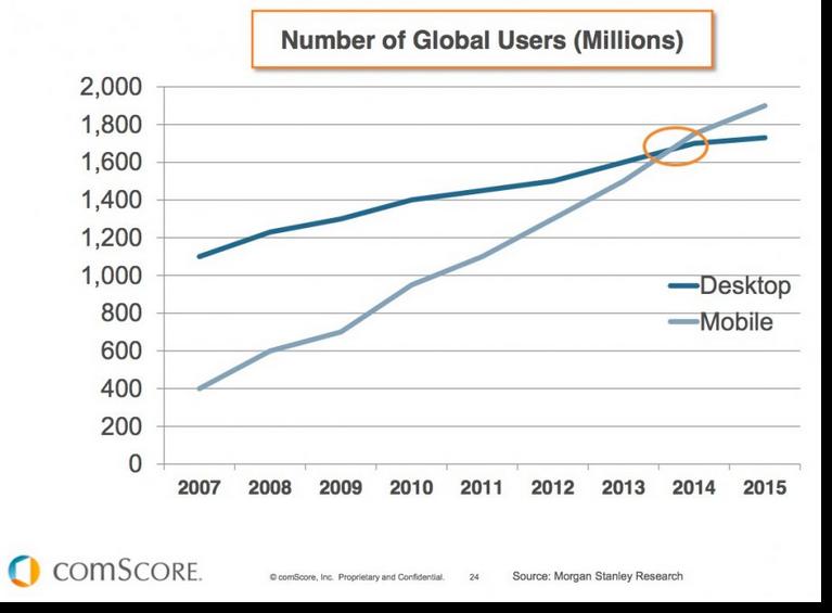 números de utilizadores móveis vs desktop na internet