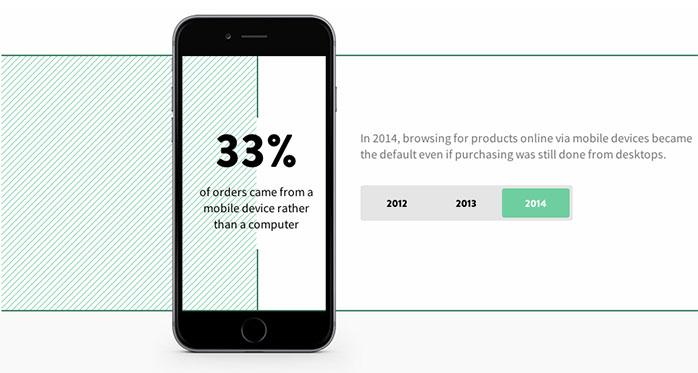 vendas da Shopify para tráfego móvel