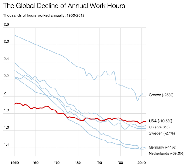redução das horas de trabalho a nível global