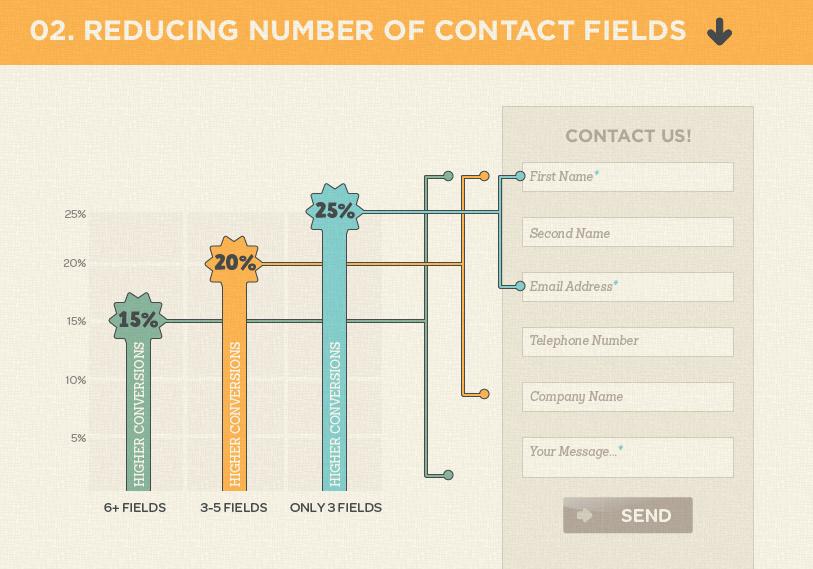 reduzir formulário de contacto aumenta conversões