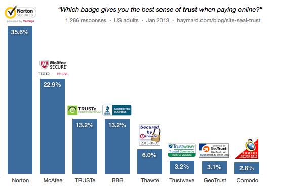 gráfico de comparação da confiança nos vários selos de segurança online
