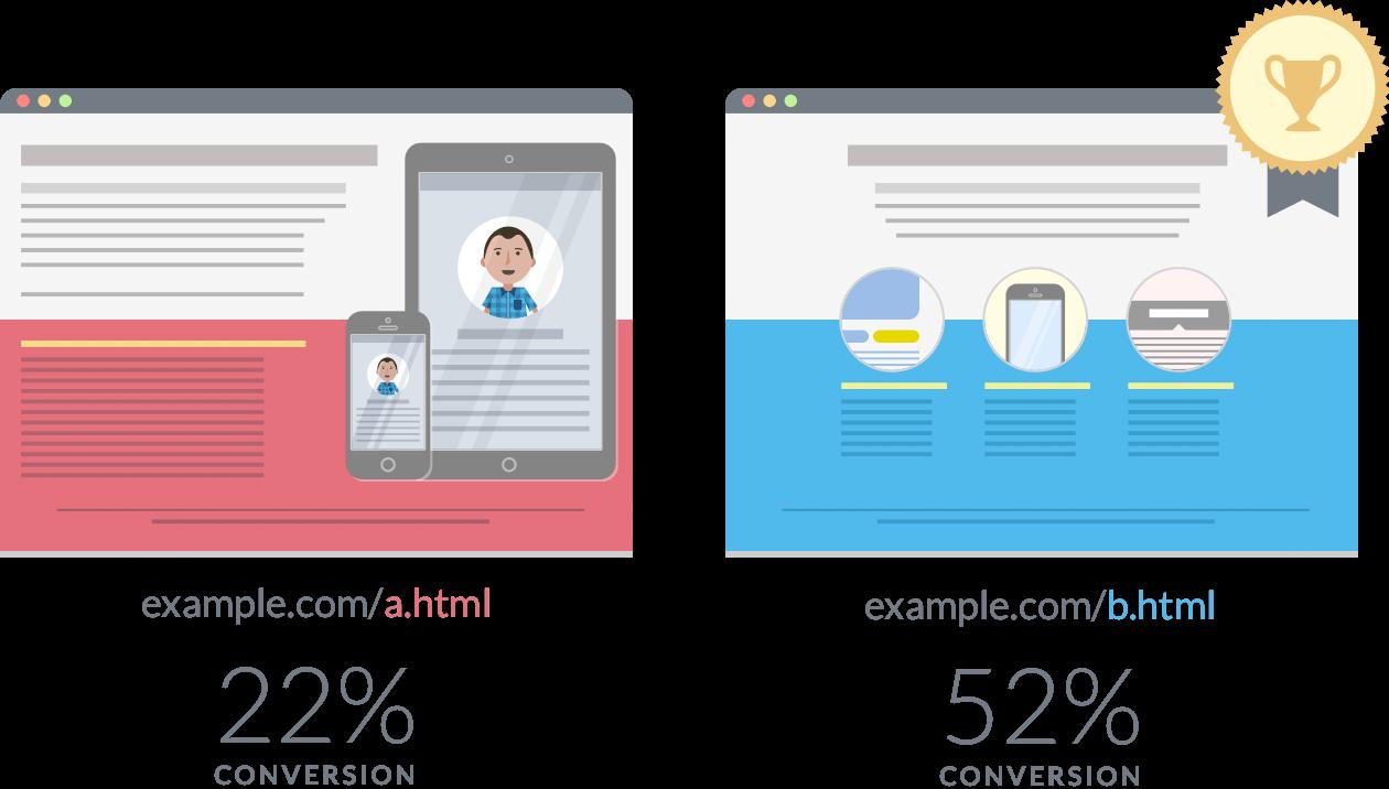 teste a b visual website optimizer