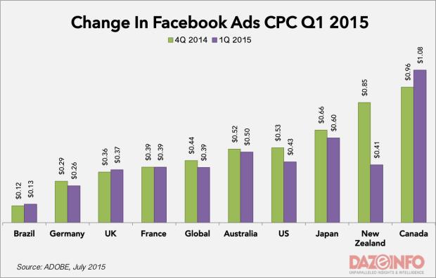 facebook cpc brasil 2015