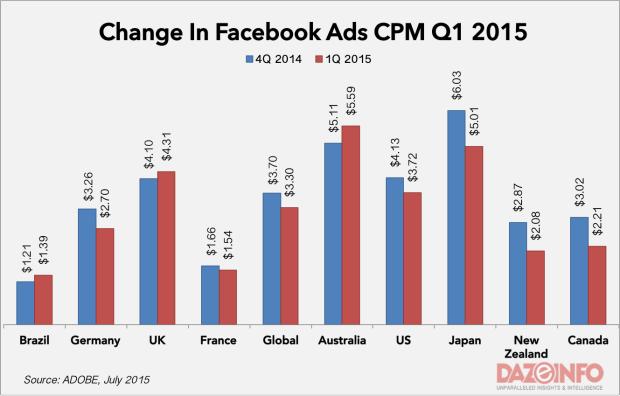 facebook cpm brasil 2015
