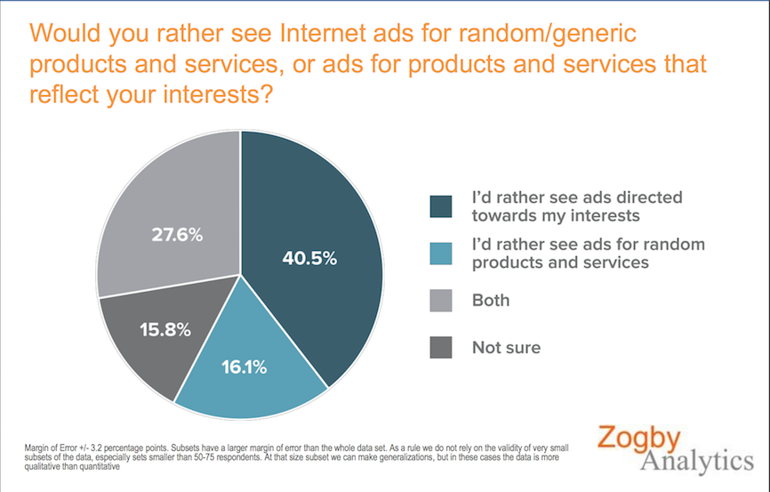 preferência na mostragem de anúncios online